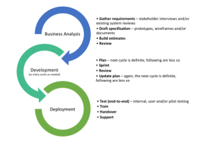 Stratos' Agile Software Delivery Approach
